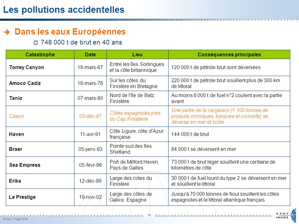 Les pollutions accidentelles