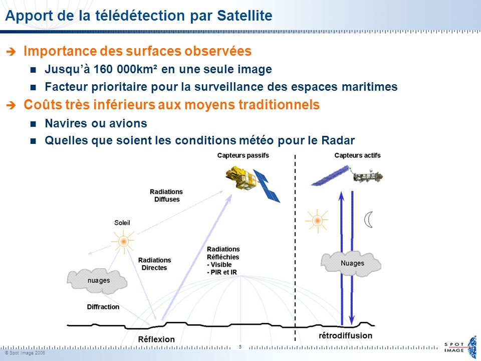 Apport de la télédétection par Satellite