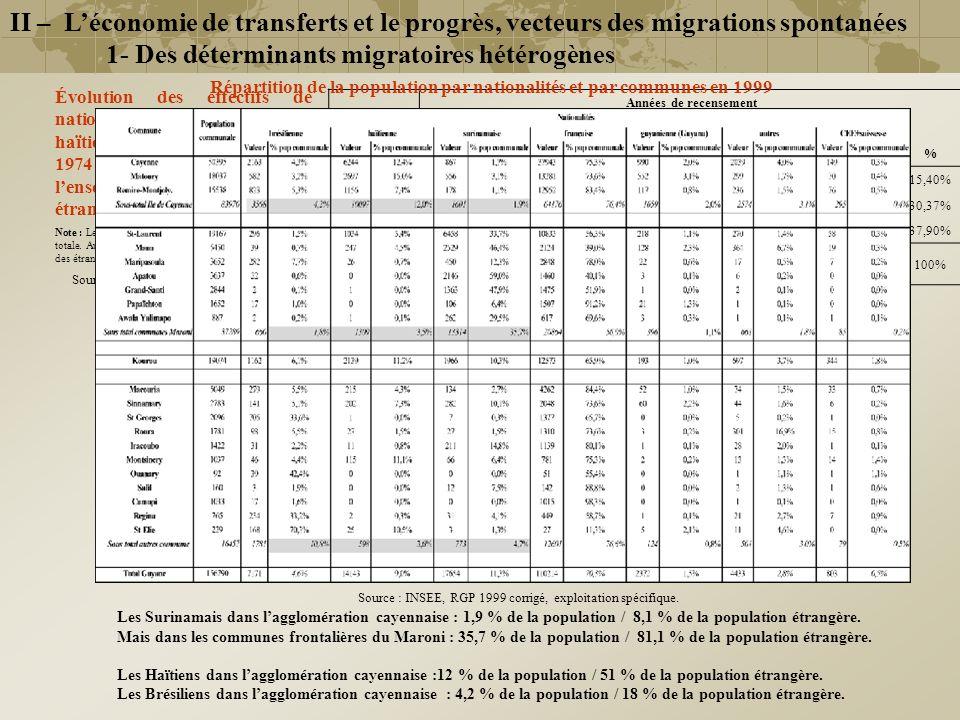 1- Des déterminants migratoires hétérogènes