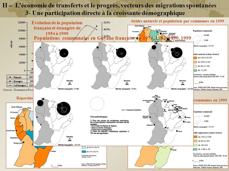 3- Une participation directe à la croissante démographique