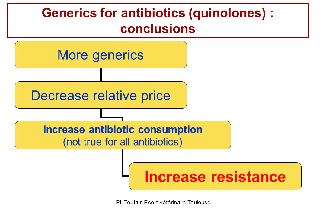 Generics for antibiotics (quinolones) : conclusions