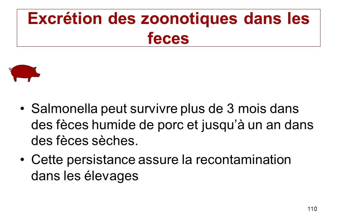 Excrétion des zoonotiques dans les feces