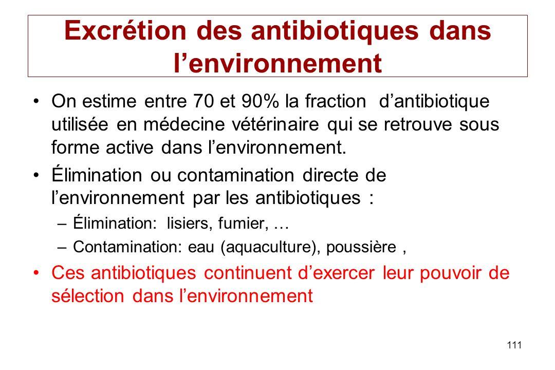 Excrétion des antibiotiques dans l'environnement