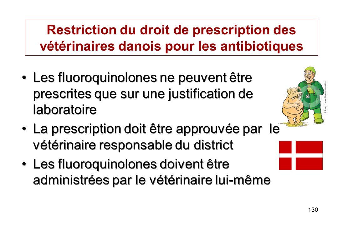 Restriction du droit de prescription des vétérinaires danois pour les antibiotiques