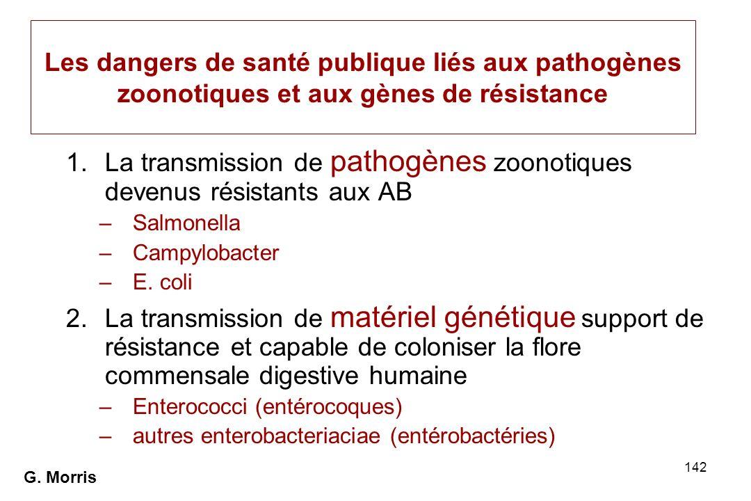 La transmission de pathogènes zoonotiques devenus résistants aux AB