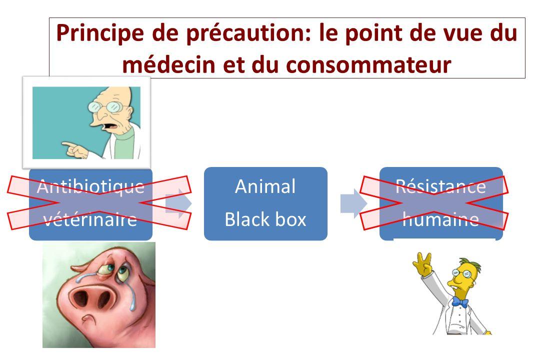 Principe de précaution: le point de vue du médecin et du consommateur