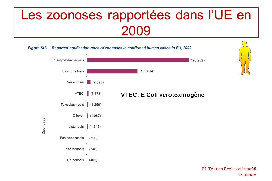 Les zoonoses rapportées dans l'UE en 2009