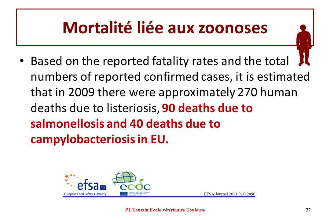Mortalité liée aux zoonoses
