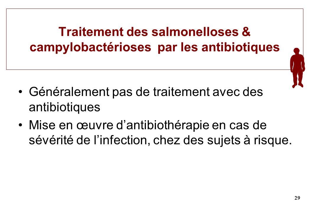 Traitement des salmonelloses & campylobactérioses par les antibiotiques