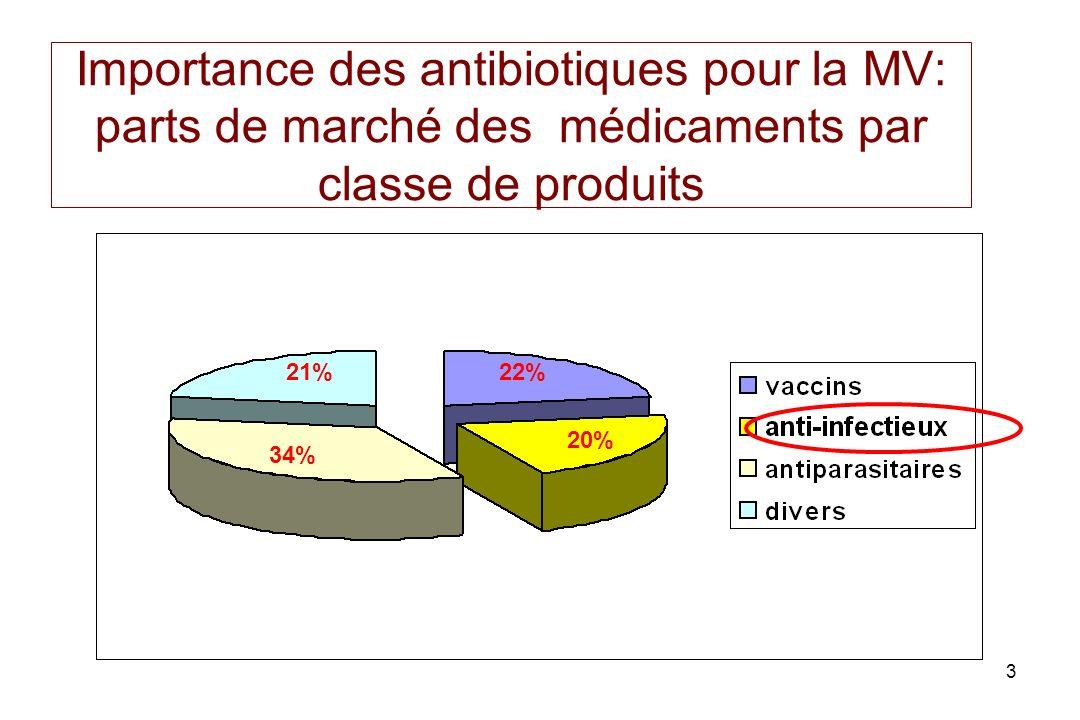 Importance des antibiotiques pour la MV: parts de marché des médicaments par classe de produits