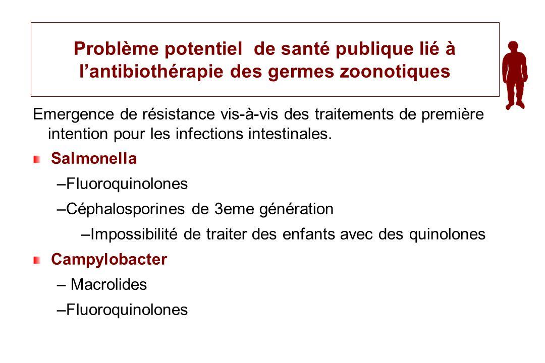 Problème potentiel de santé publique lié à l'antibiothérapie des germes zoonotiques