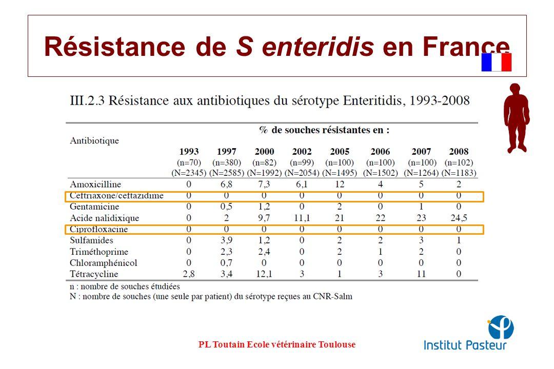 Résistance de S enteridis en France