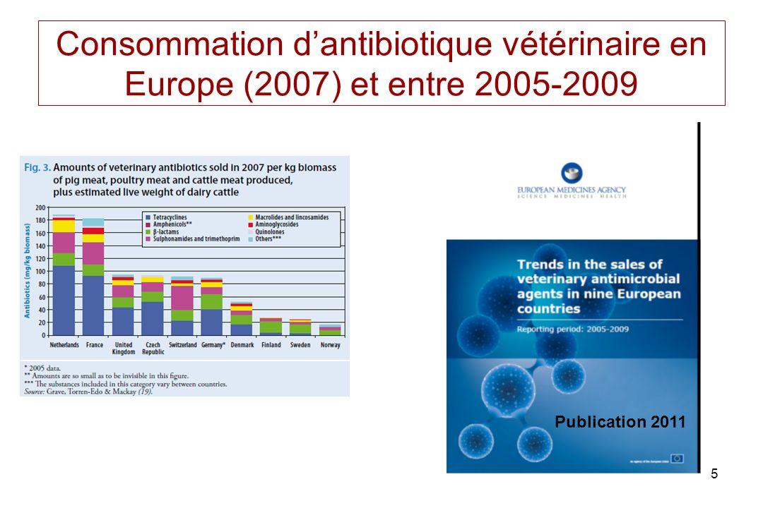 Consommation d'antibiotique vétérinaire en Europe (2007) et entre 2005-2009