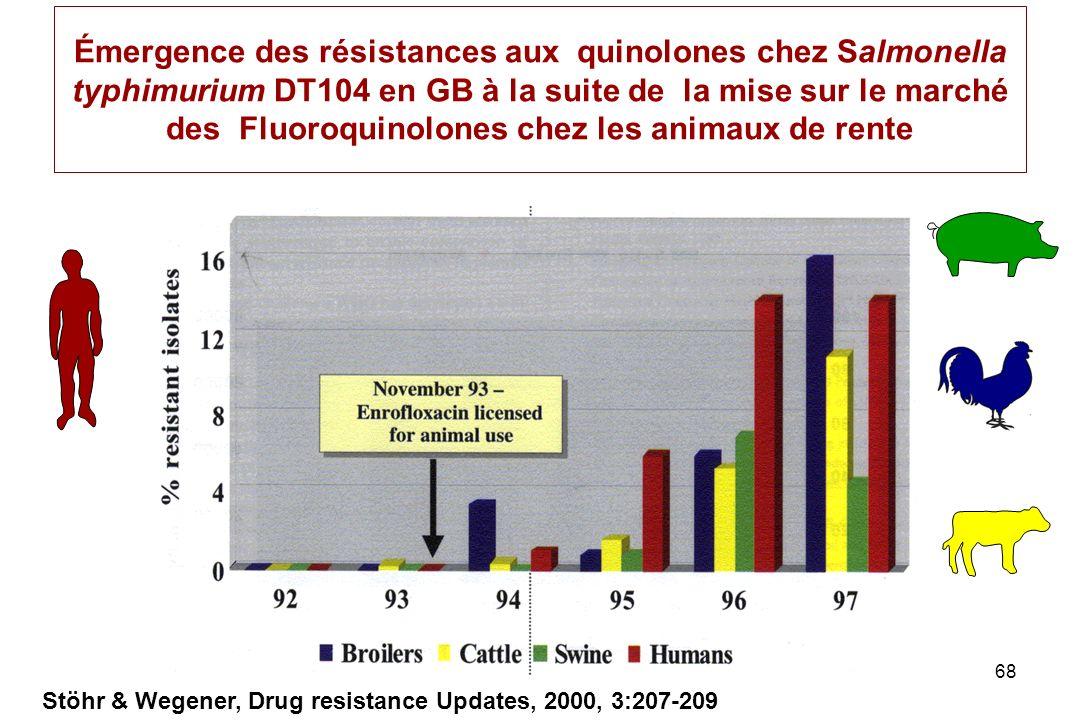 Émergence des résistances aux quinolones chez Salmonella typhimurium DT104 en GB à la suite de la mise sur le marché des Fluoroquinolones chez les animaux de rente