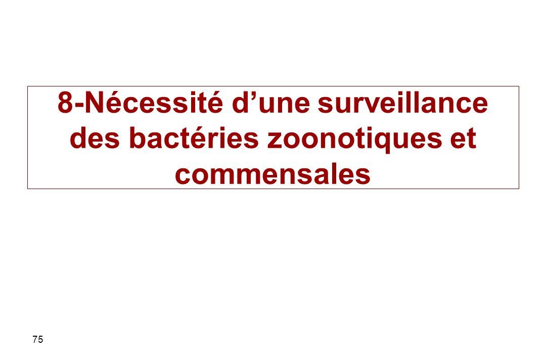8-Nécessité d'une surveillance des bactéries zoonotiques et commensales
