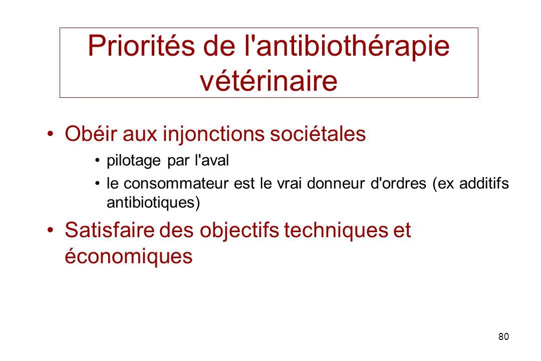 Priorités de l antibiothérapie vétérinaire