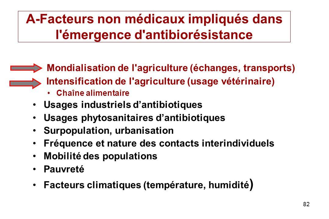 A-Facteurs non médicaux impliqués dans l émergence d antibiorésistance