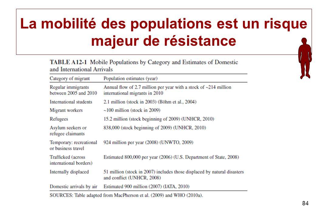 La mobilité des populations est un risque majeur de résistance