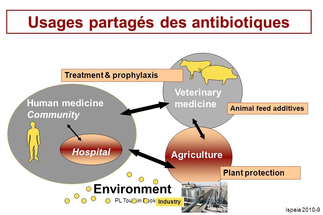 Usages partagés des antibiotiques