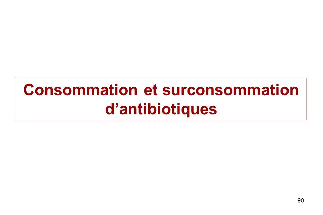 Consommation et surconsommation d'antibiotiques