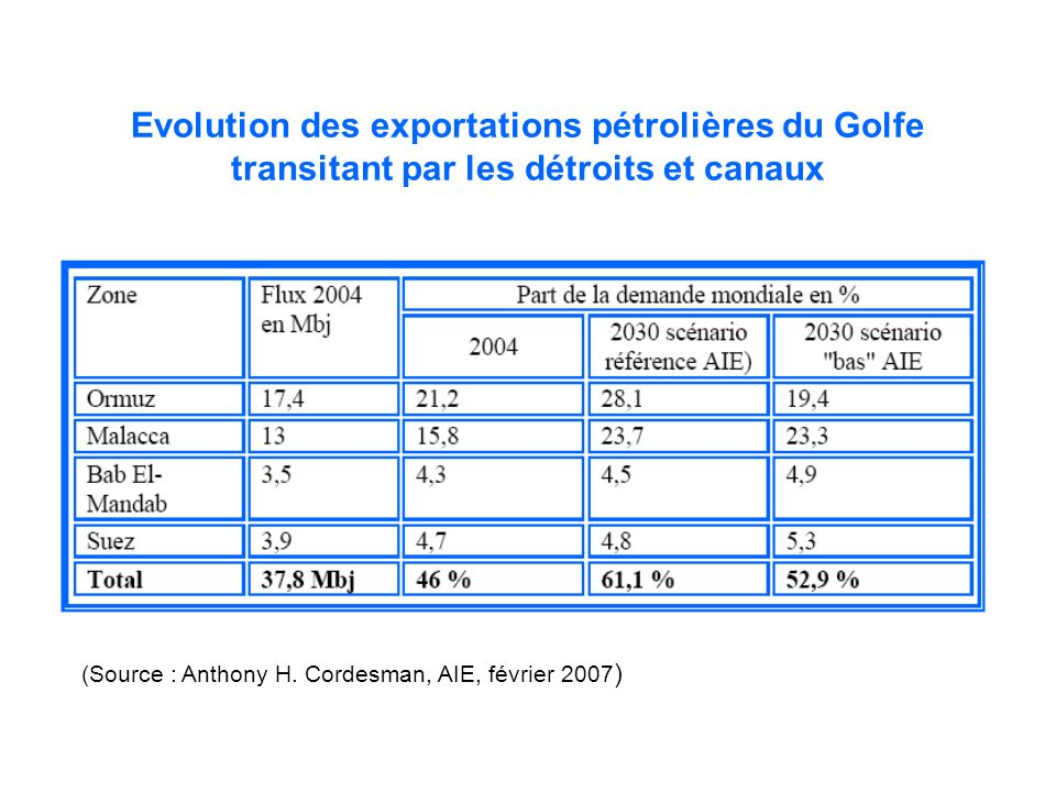Evolution des exportations pétrolières du Golfe transitant par les détroits et canaux