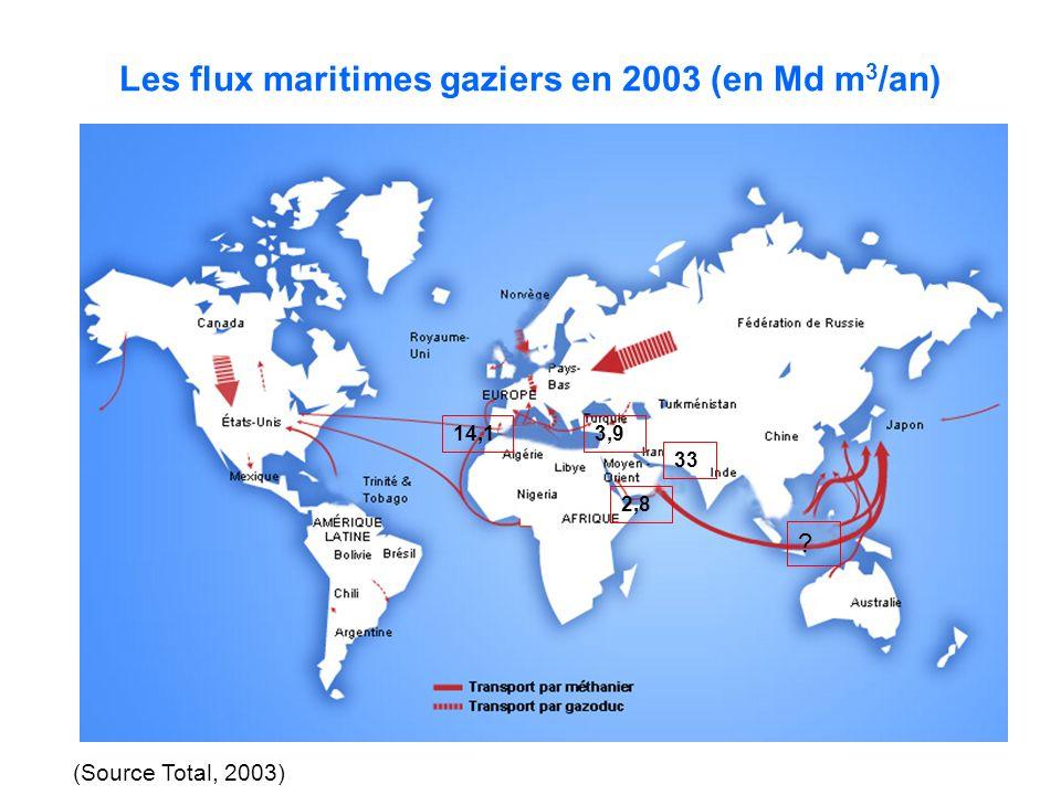Les flux maritimes gaziers en 2003 (en Md m3/an)
