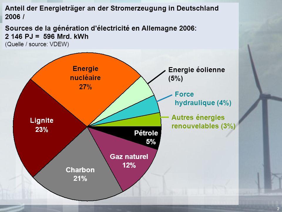 Pétrole 5% Gaz naturel 12% Charbon 21%