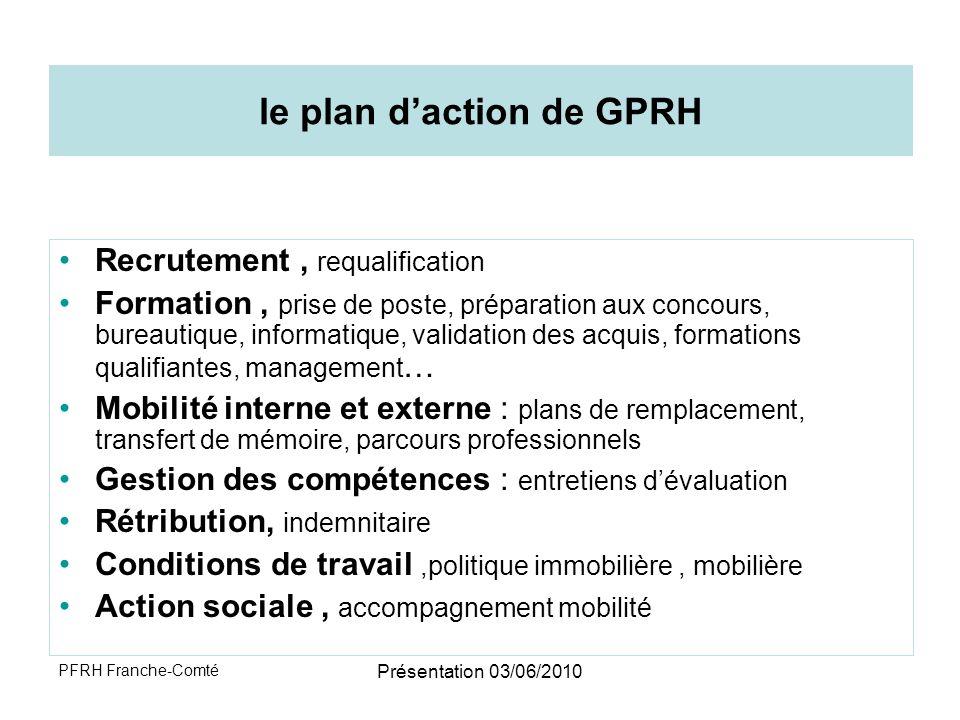 le plan d'action de GPRH