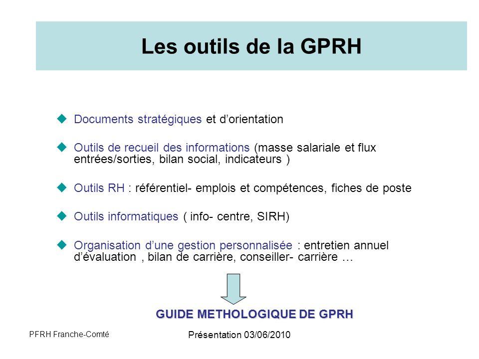 GUIDE METHOLOGIQUE DE GPRH