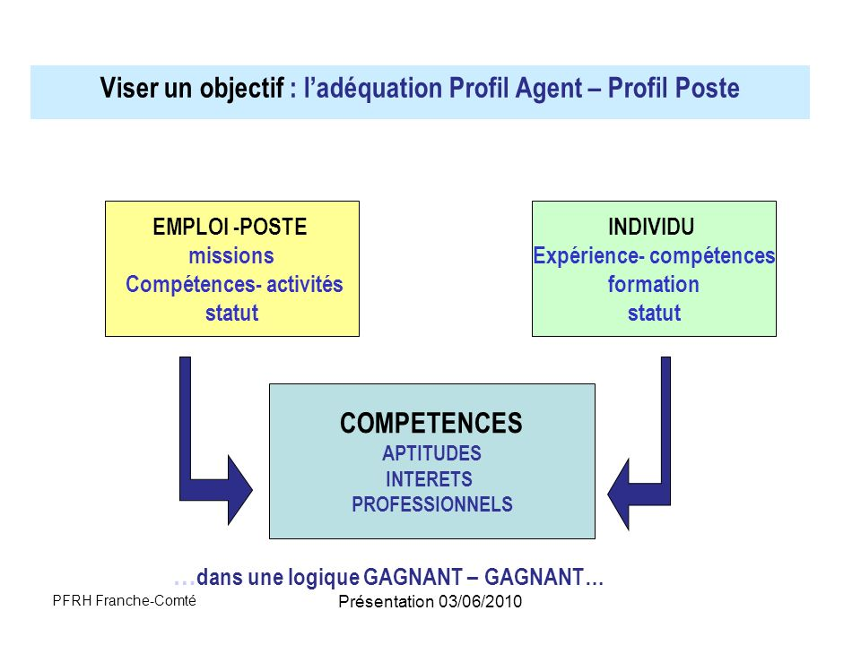 Viser un objectif : l'adéquation Profil Agent – Profil Poste