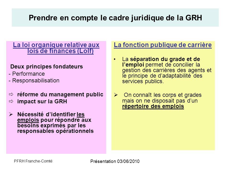 Prendre en compte le cadre juridique de la GRH