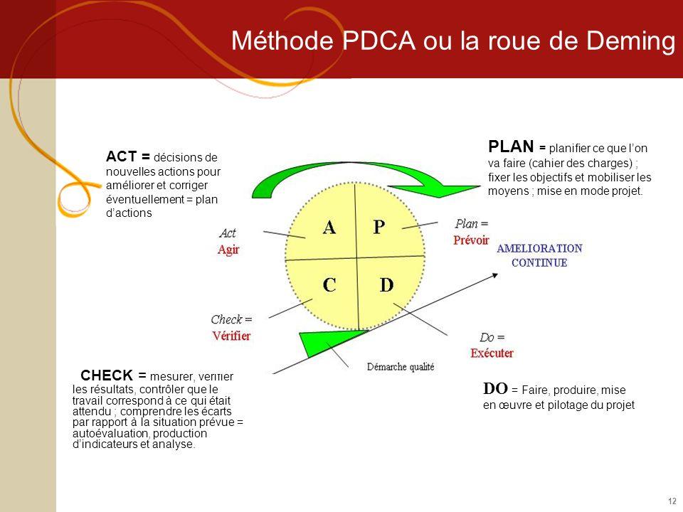 Méthode PDCA ou la roue de Deming