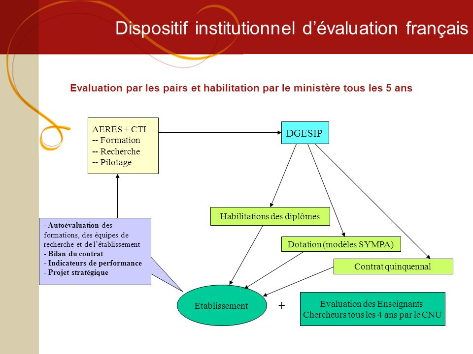 Dispositif institutionnel d'évaluation français