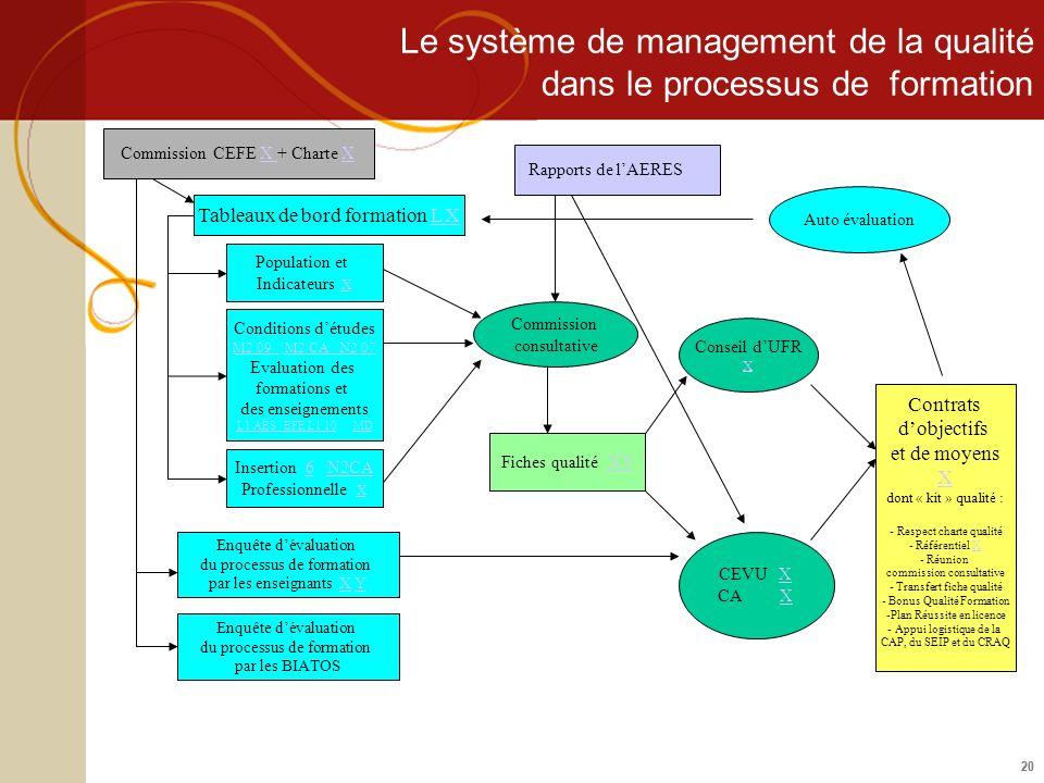 Le système de management de la qualité dans le processus de formation