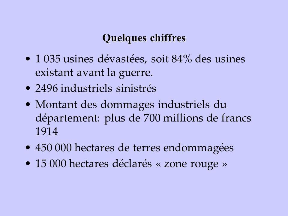 Quelques chiffres 1 035 usines dévastées, soit 84% des usines existant avant la guerre. 2496 industriels sinistrés.