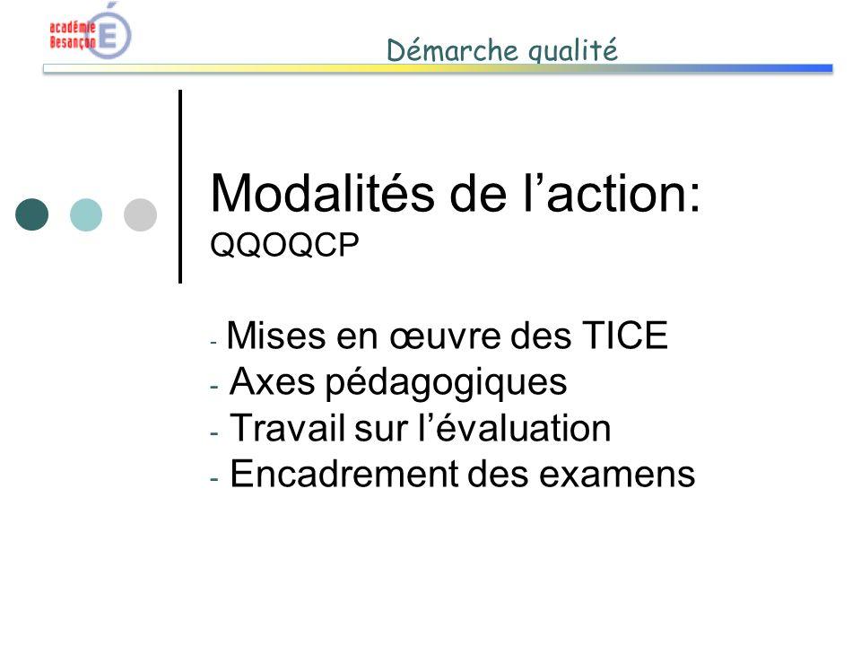 Modalités de l'action: QQOQCP