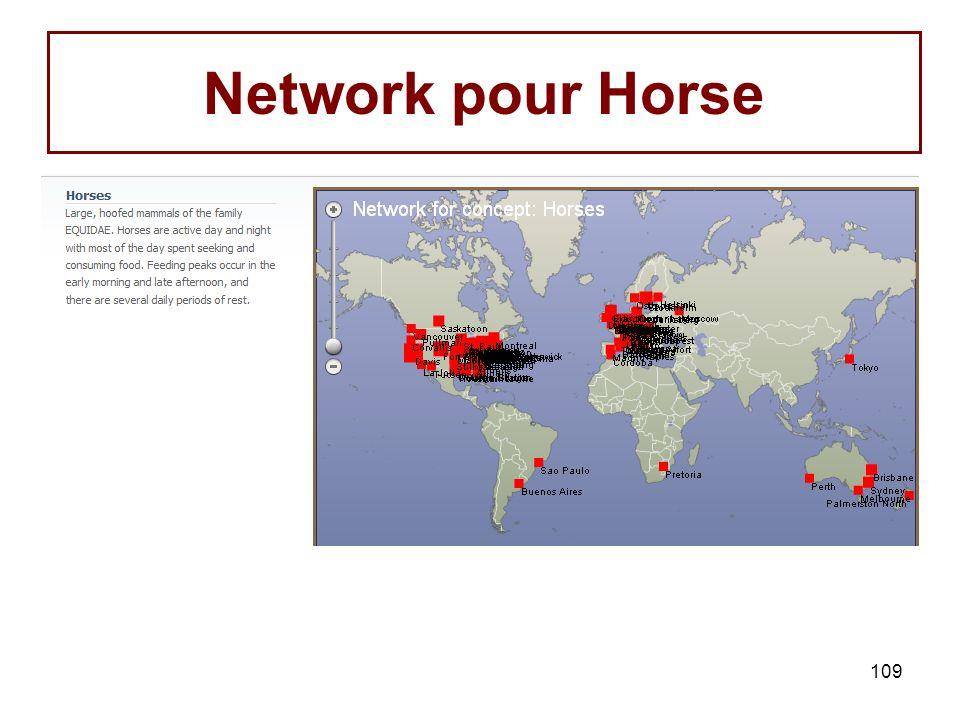 Network pour Horse