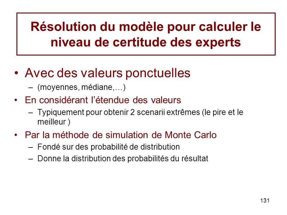 Résolution du modèle pour calculer le niveau de certitude des experts