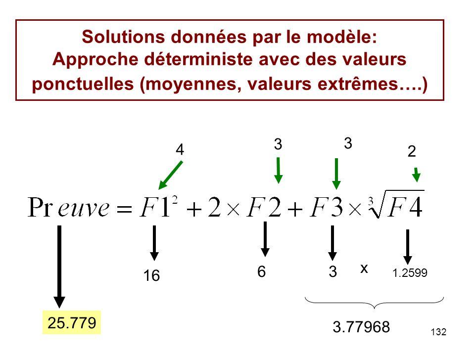 Solutions données par le modèle: Approche déterministe avec des valeurs ponctuelles (moyennes, valeurs extrêmes….)