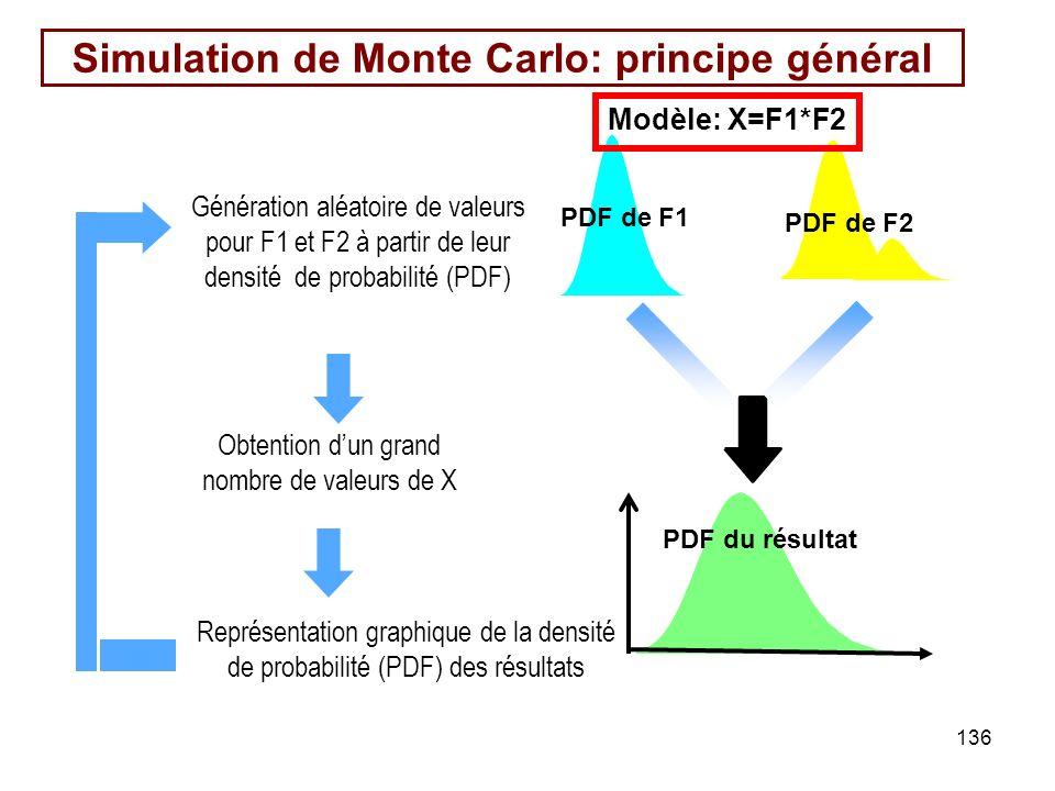 Simulation de Monte Carlo: principe général