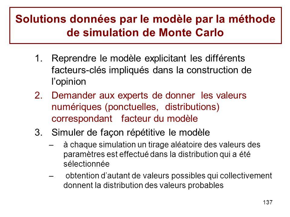 Solutions données par le modèle par la méthode de simulation de Monte Carlo