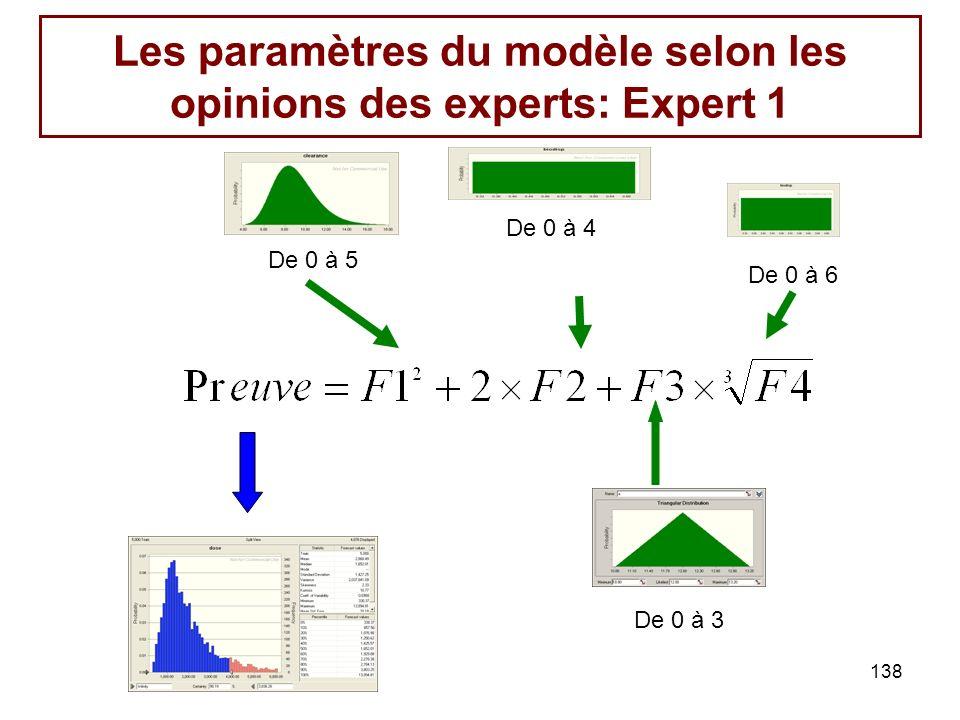 Les paramètres du modèle selon les opinions des experts: Expert 1