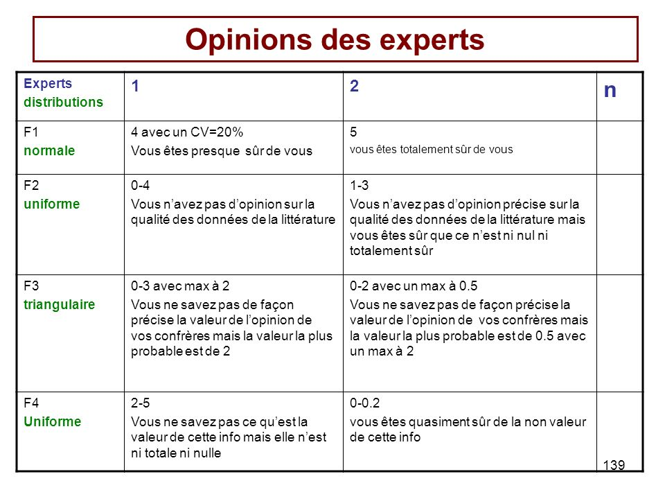 Opinions des experts n 1 2 Experts distributions F1 normale