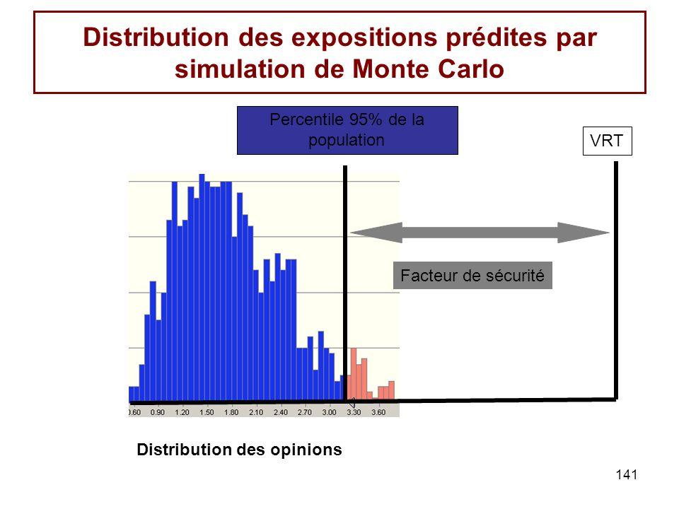 Distribution des expositions prédites par simulation de Monte Carlo