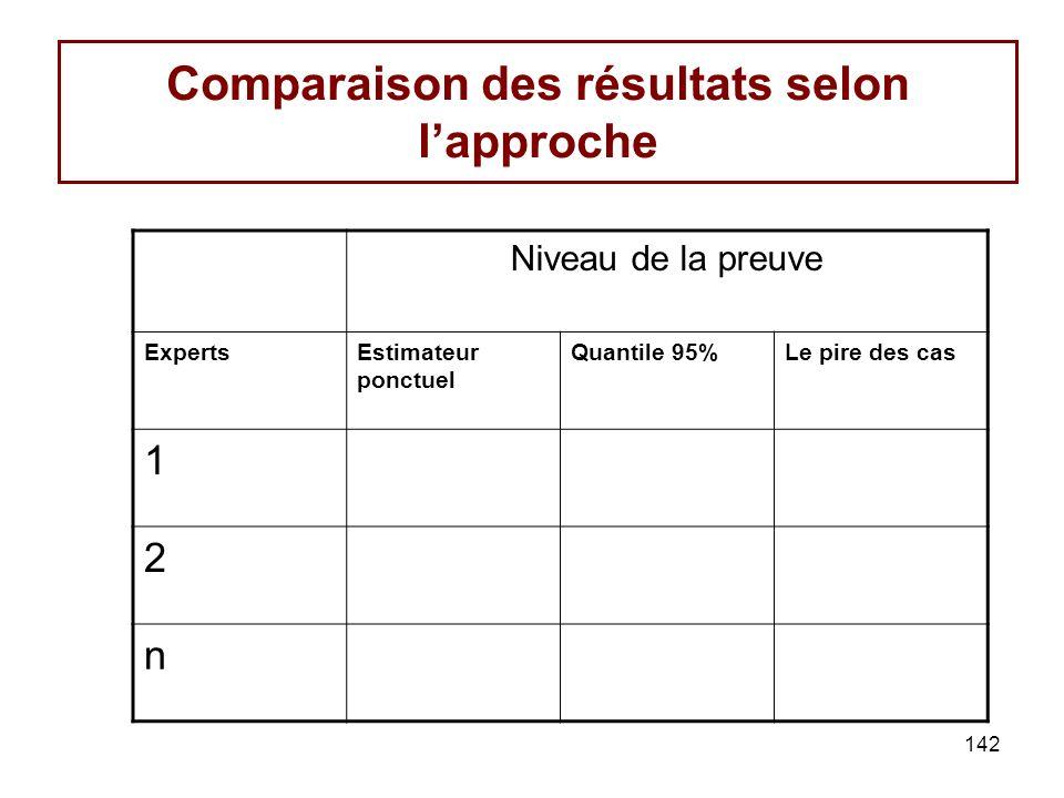 Comparaison des résultats selon l'approche
