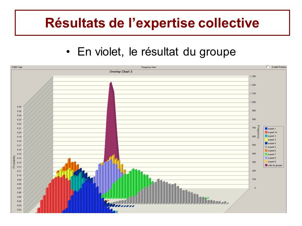 Résultats de l'expertise collective