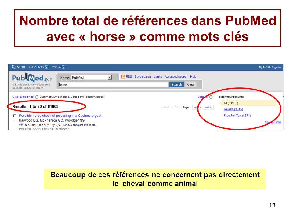 Nombre total de références dans PubMed avec « horse » comme mots clés