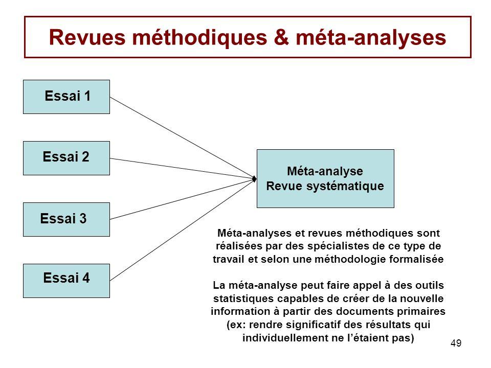 Revues méthodiques & méta-analyses