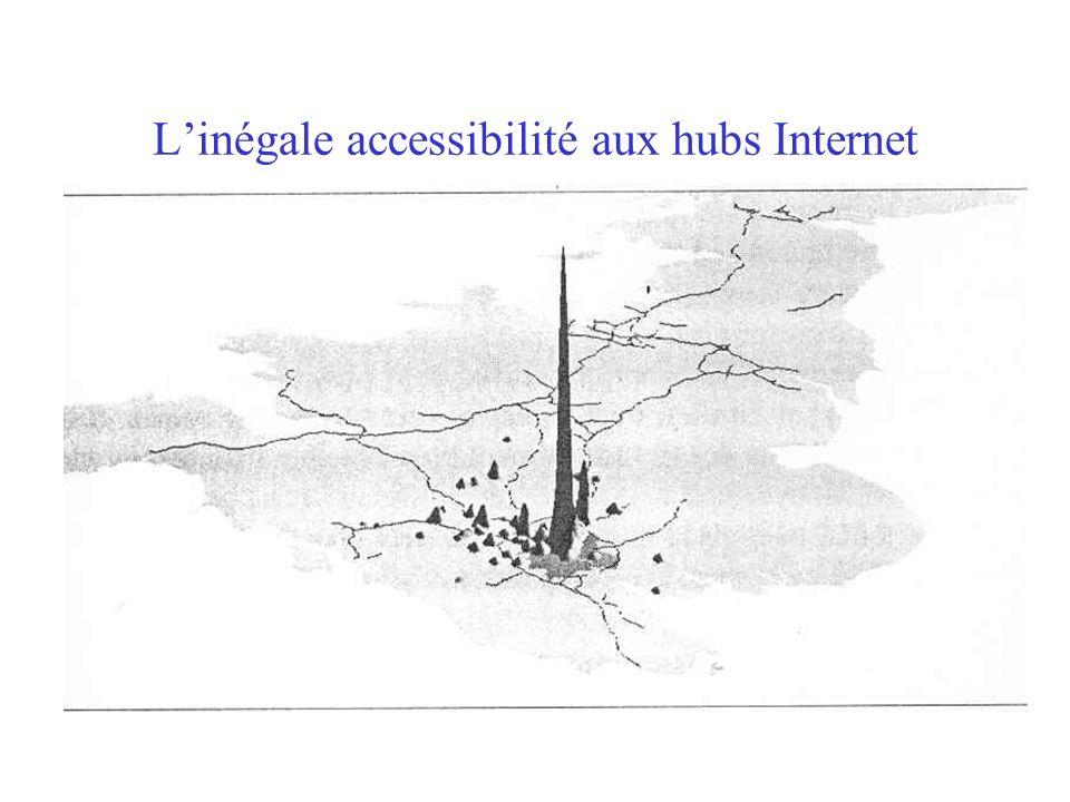 L'inégale accessibilité aux hubs Internet