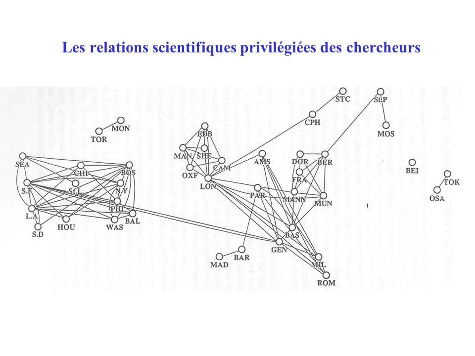 Les relations scientifiques privilégiées des chercheurs